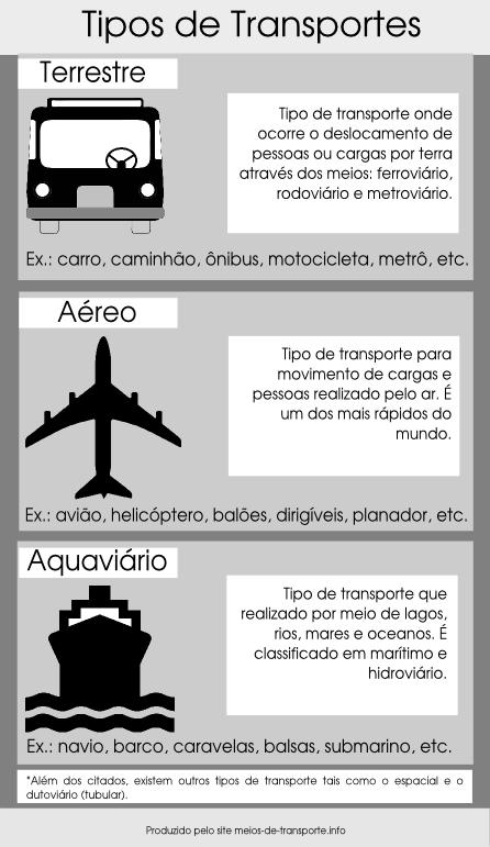 Principais Meios Transporte